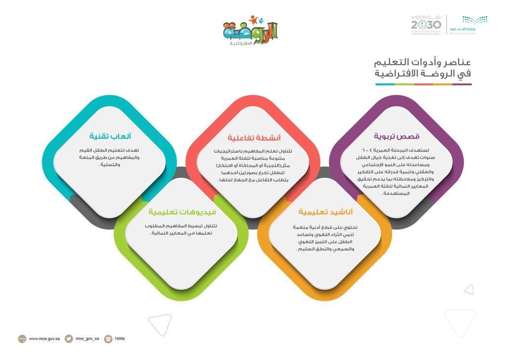 عناصر وأدوات التعليم في البرنامج